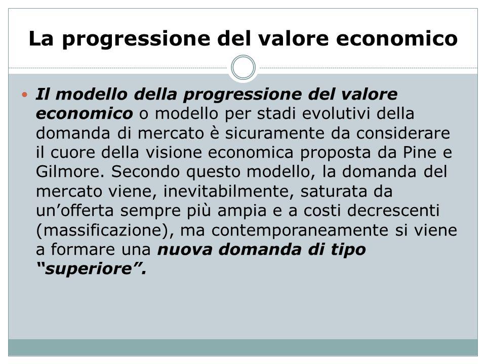 La progressione del valore economico