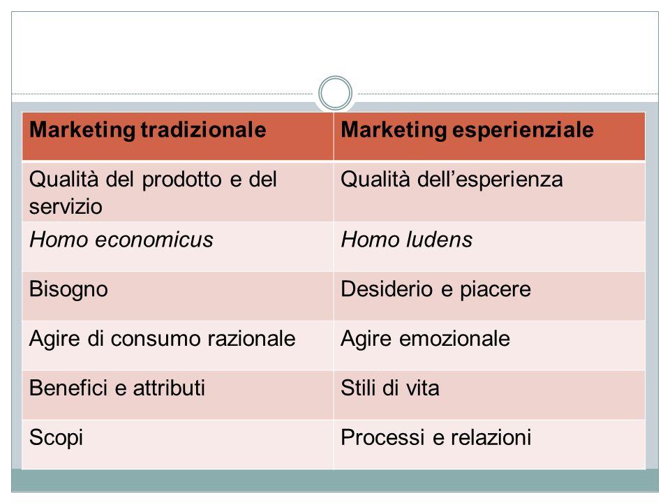 Marketing tradizionale