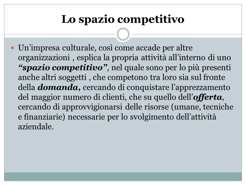 Lo spazio competitivo