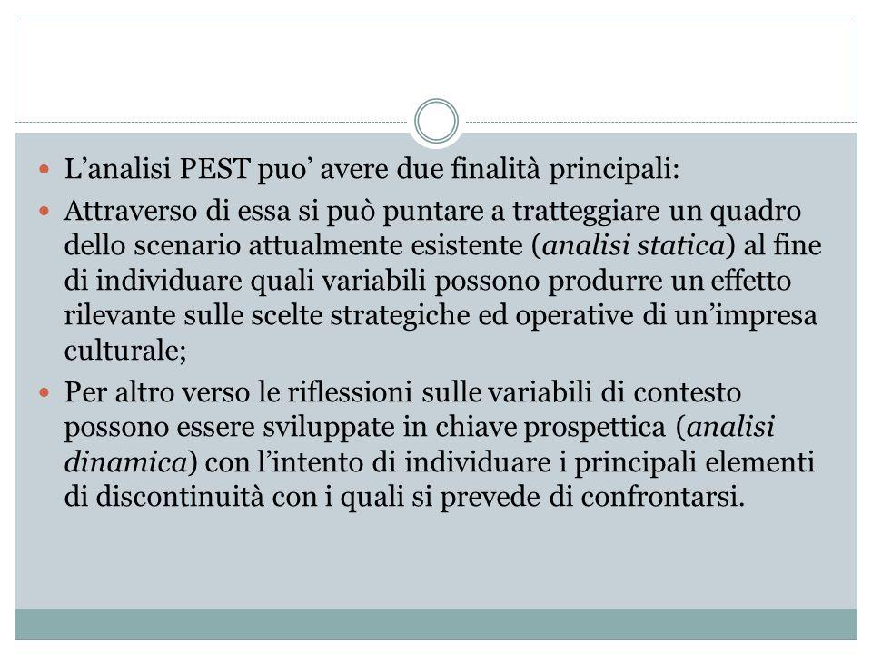 L'analisi PEST puo' avere due finalità principali: