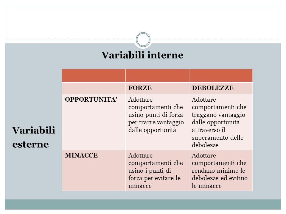 Variabili interne Variabili esterne