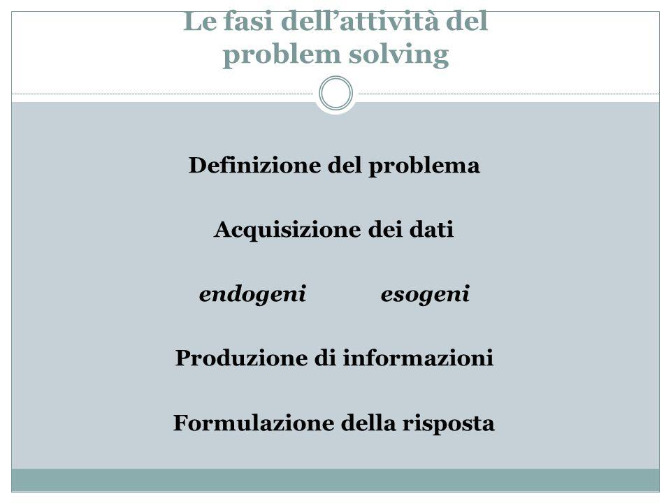 Le fasi dell'attività del problem solving