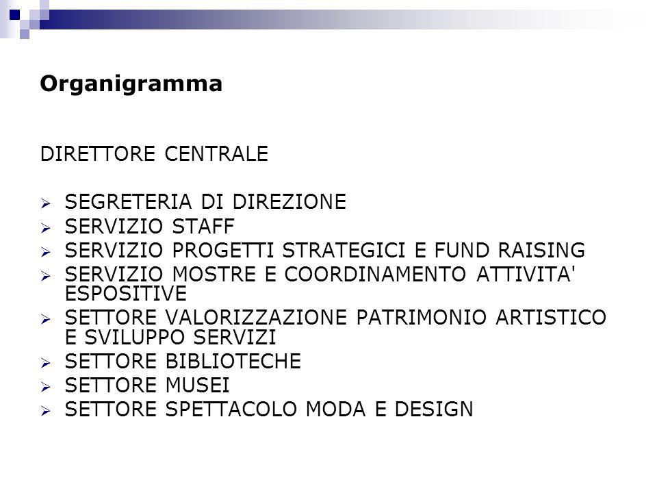 Organigramma DIRETTORE CENTRALE SEGRETERIA DI DIREZIONE SERVIZIO STAFF