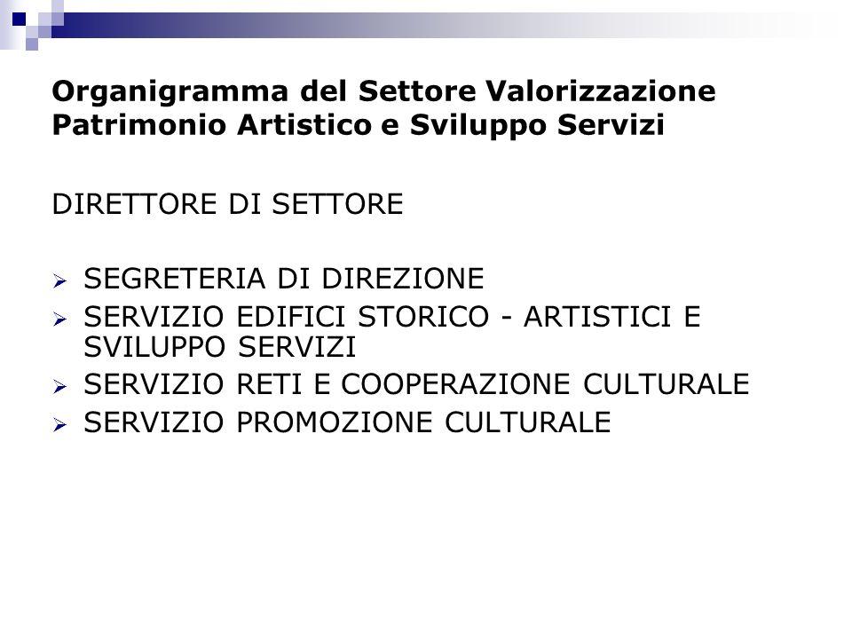 Organigramma del Settore Valorizzazione Patrimonio Artistico e Sviluppo Servizi