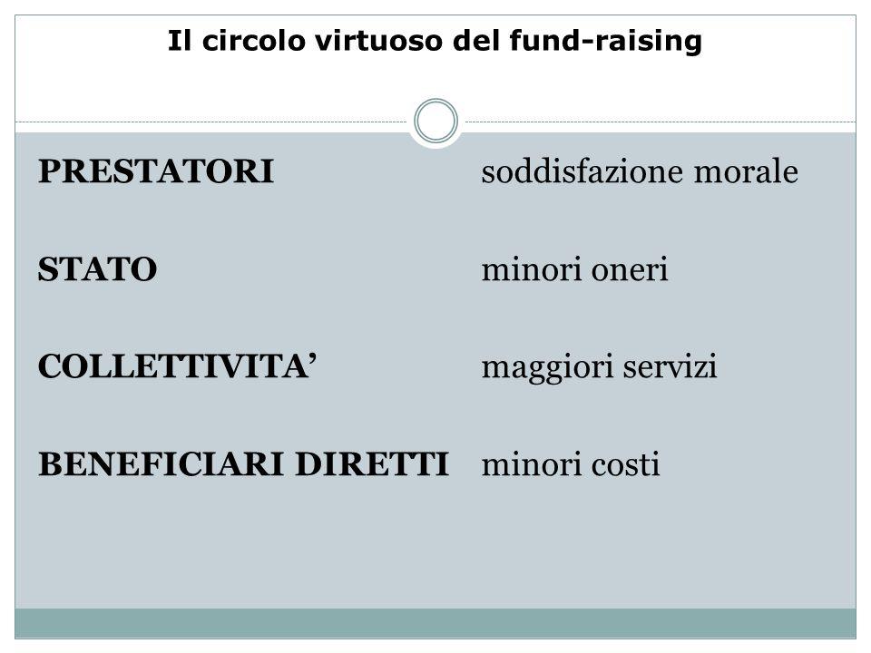 Il circolo virtuoso del fund-raising