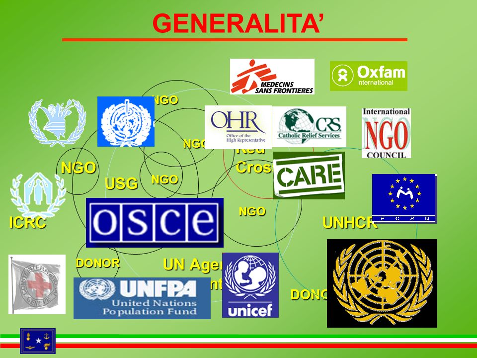 GENERALITA' ICRC NGO Red Cross USG UN Agencies in country UNHCR DONOR