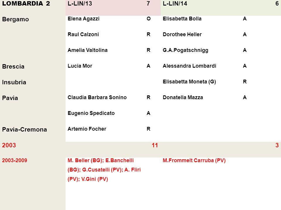 LOMBARDIA 2 L-LIN/13 7 L-LIN/14 6 Bergamo Brescia Insubria Pavia