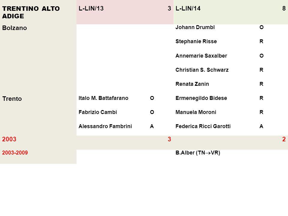TRENTINO ALTO ADIGE L-LIN/13 3 L-LIN/14 8 Bolzano Trento 2003 2