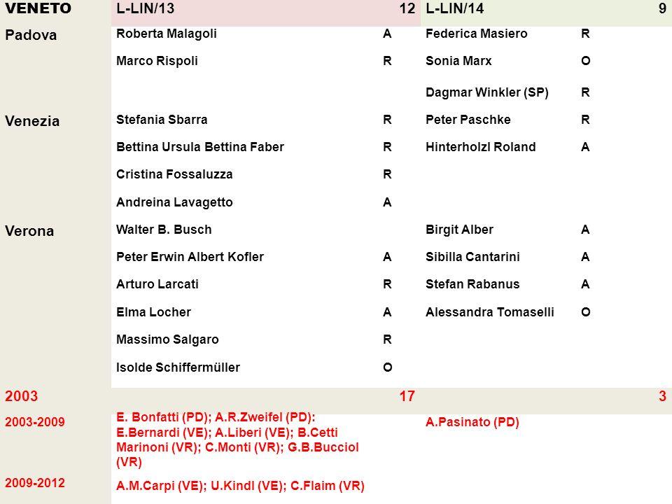 VENETO L-LIN/13 12 L-LIN/14 9 Padova Venezia Verona 2003 17 3