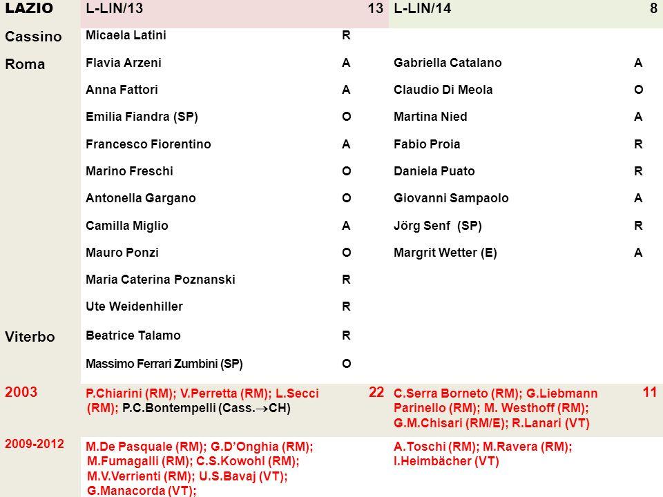 LAZIO L-LIN/13 13 L-LIN/14 8 Cassino Roma Viterbo 2003 22 11