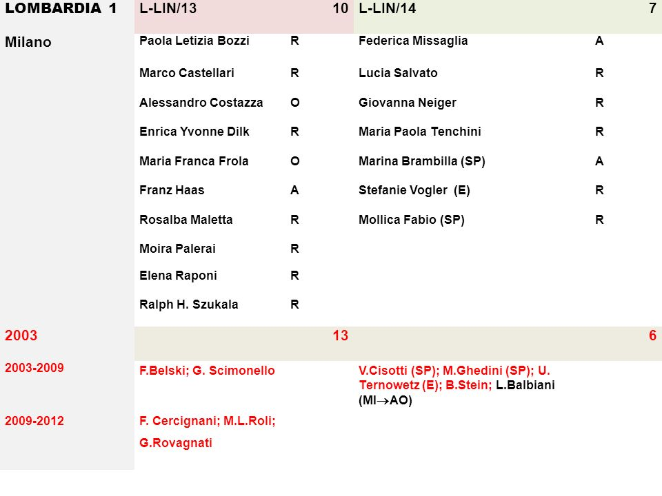 LOMBARDIA 1 L-LIN/13 10 L-LIN/14 7 Milano 2003 13 6
