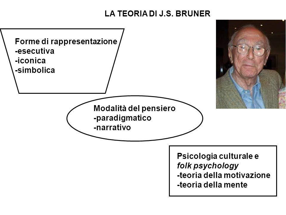 LA TEORIA DI J.S. BRUNER Forme di rappresentazione. -esecutiva. -iconica. -simbolica. Modalità del pensiero.