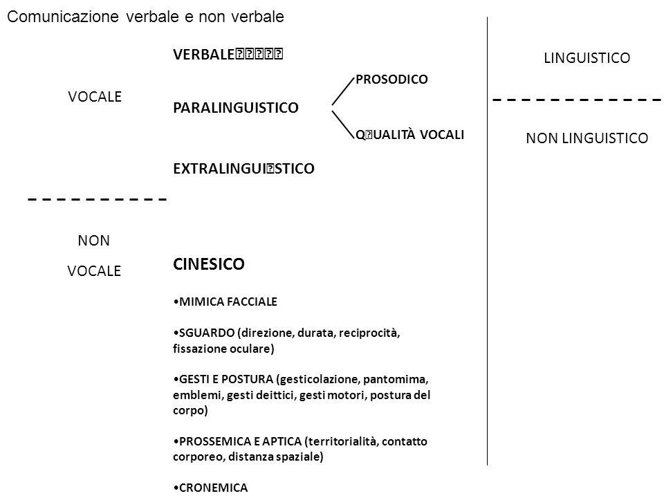 CINESICO Comunicazione verbale e non verbale VERBALE LINGUISTICO
