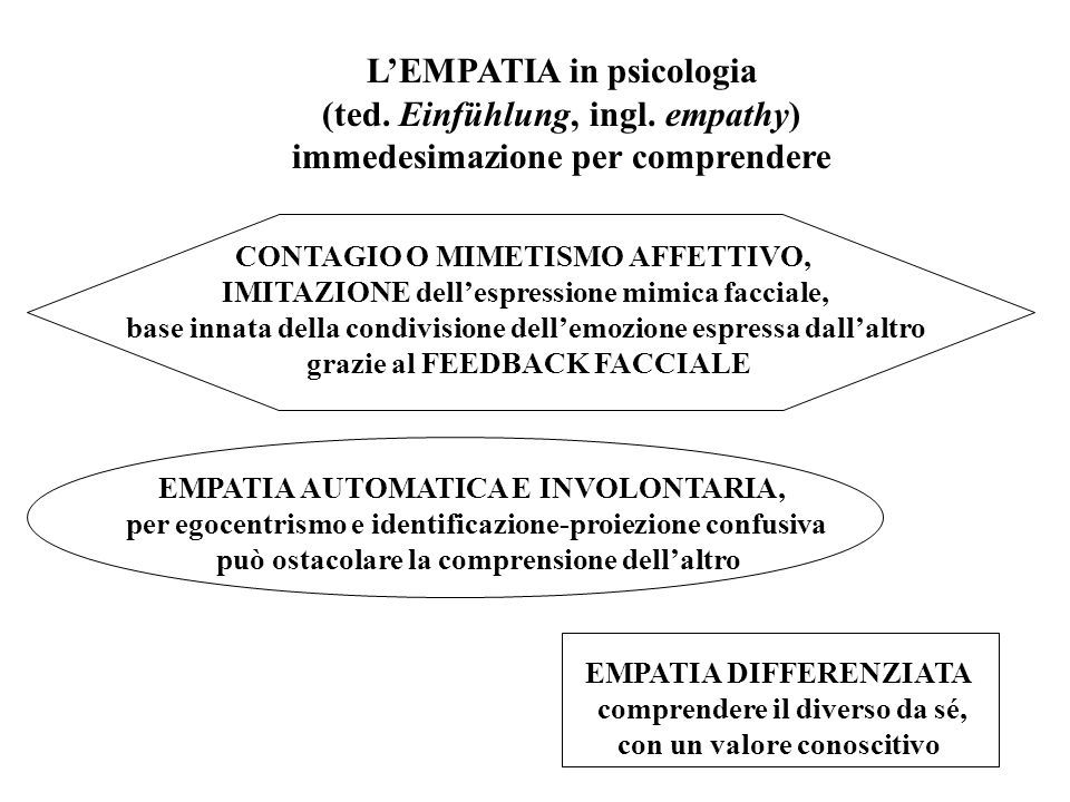 L'EMPATIA in psicologia (ted. Einfühlung, ingl. empathy)