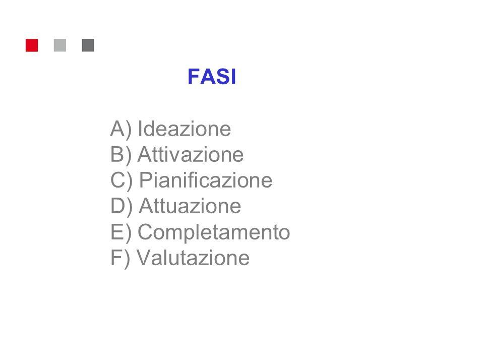 FASI A) Ideazione B) Attivazione C) Pianificazione D) Attuazione E) Completamento F) Valutazione