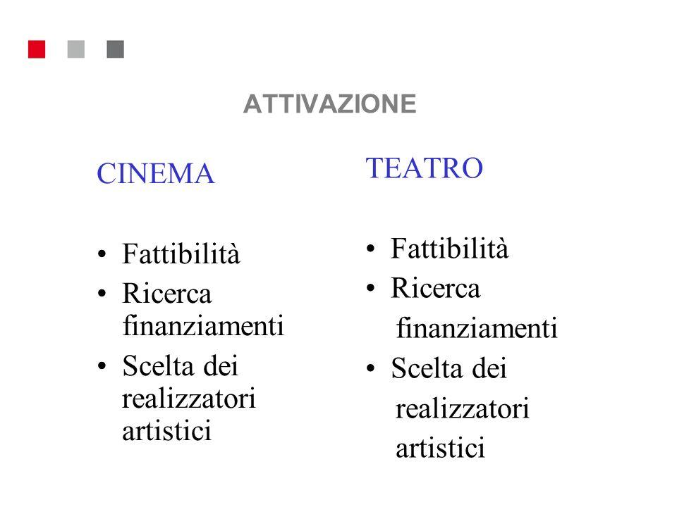 ATTIVAZIONE TEATRO CINEMA Fattibilità Fattibilità Ricerca