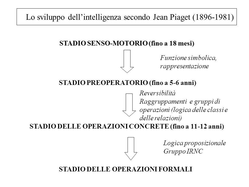 Lo sviluppo dell'intelligenza secondo Jean Piaget (1896-1981)