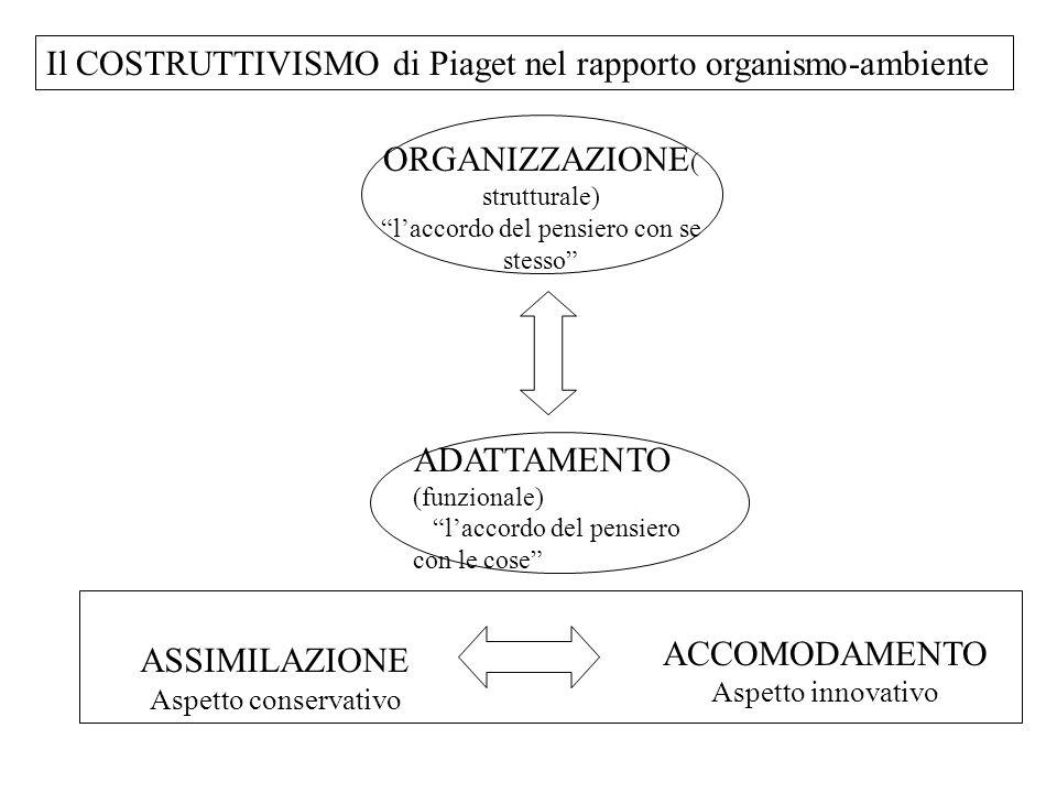 Il COSTRUTTIVISMO di Piaget nel rapporto organismo-ambiente
