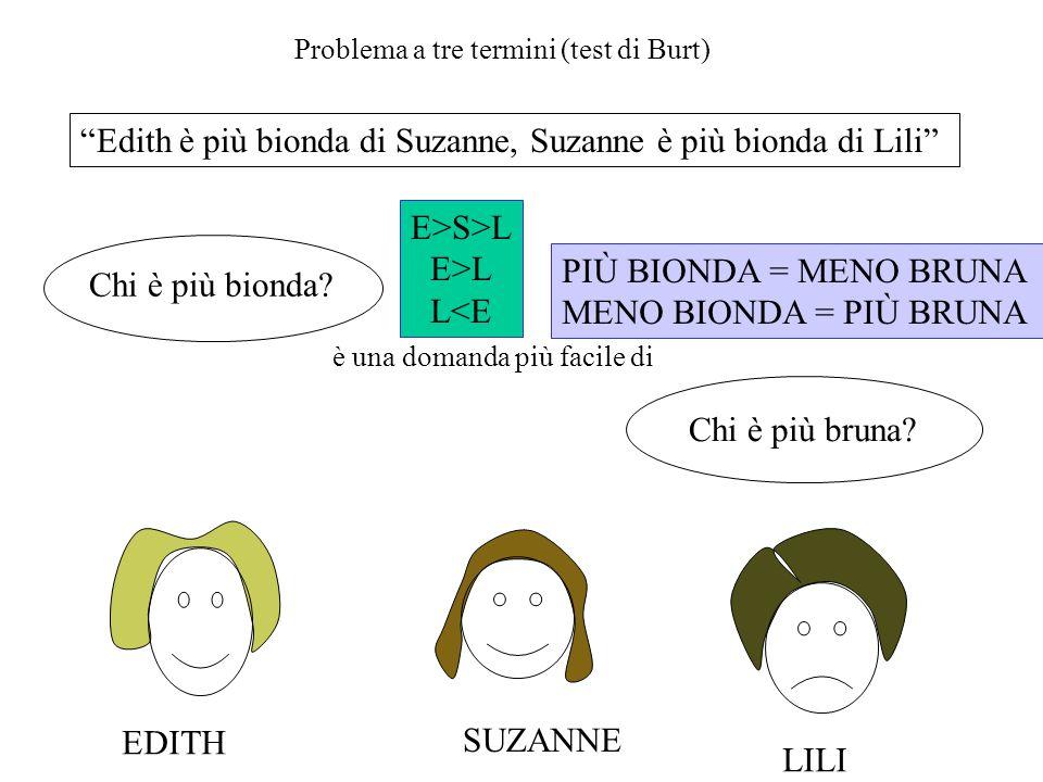 Edith è più bionda di Suzanne, Suzanne è più bionda di Lili