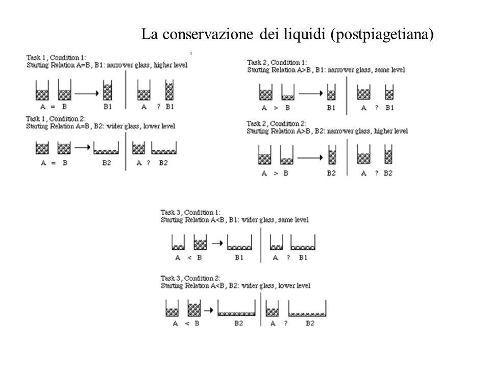 La conservazione dei liquidi (postpiagetiana)