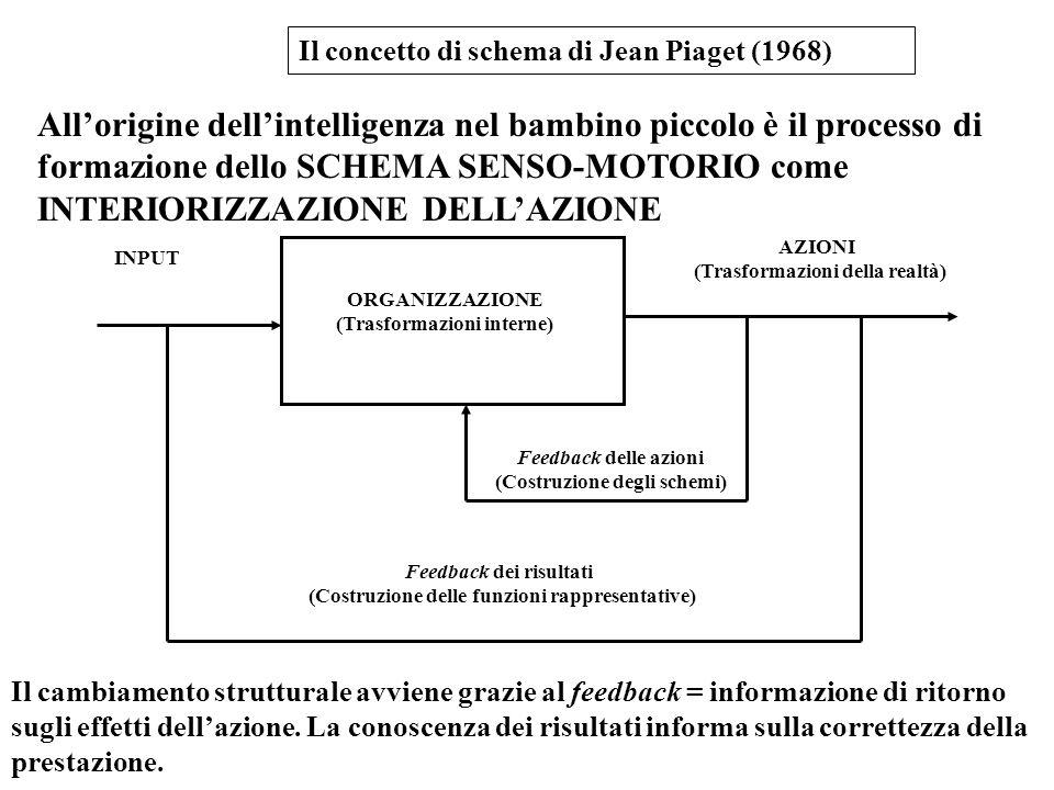 Il concetto di schema di Jean Piaget (1968)