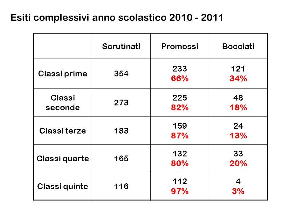 Esiti complessivi anno scolastico 2010 - 2011