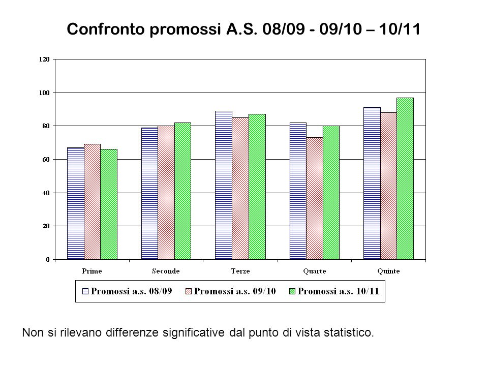 Confronto promossi A.S. 08/09 - 09/10 – 10/11