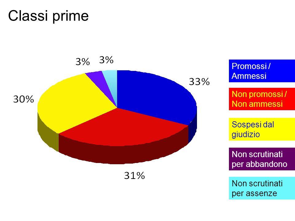 Classi prime Promossi / Ammessi Non promossi / Non ammessi