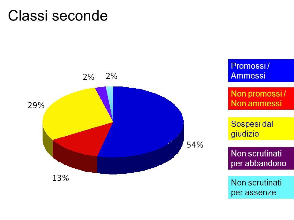 Classi seconde Promossi / Ammessi Non promossi / Non ammessi
