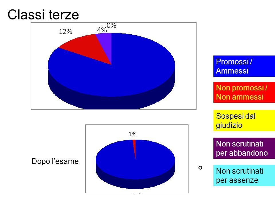 Classi terze ° Promossi / Ammessi Non promossi / Non ammessi