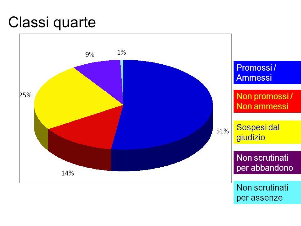 Classi quarte Promossi / Ammessi Non promossi / Non ammessi
