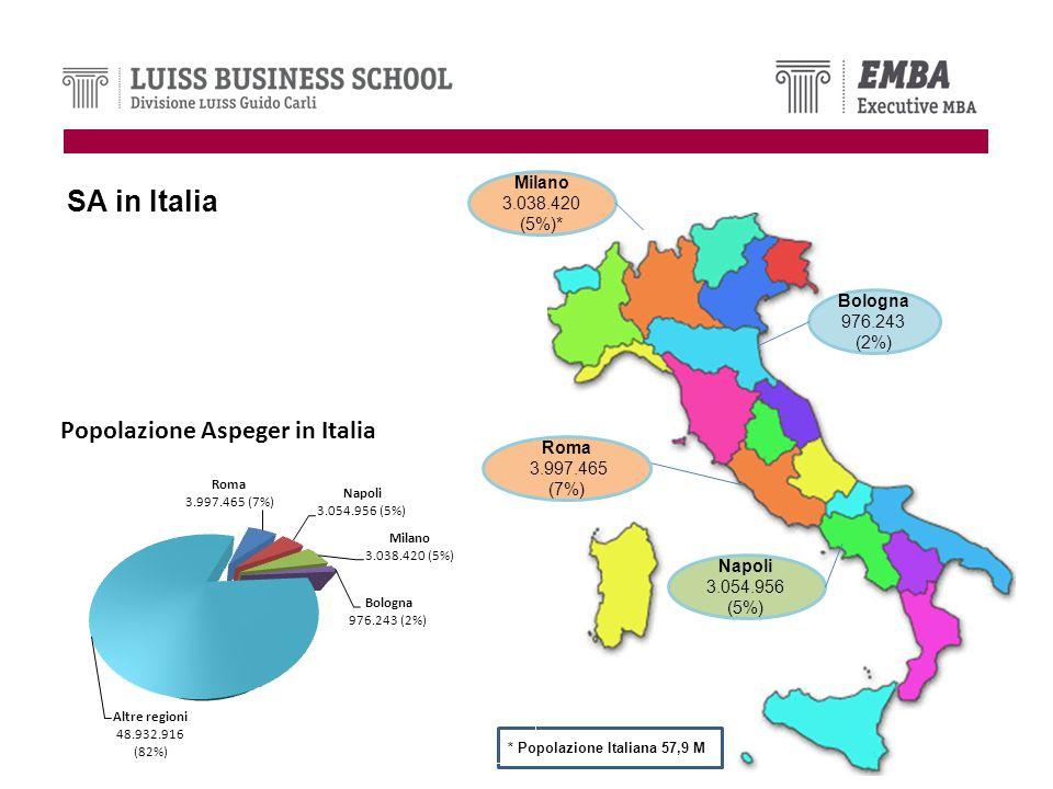 SA in Italia Milano 3.038.420 (5%)* Bologna 976.243 (2%) Roma