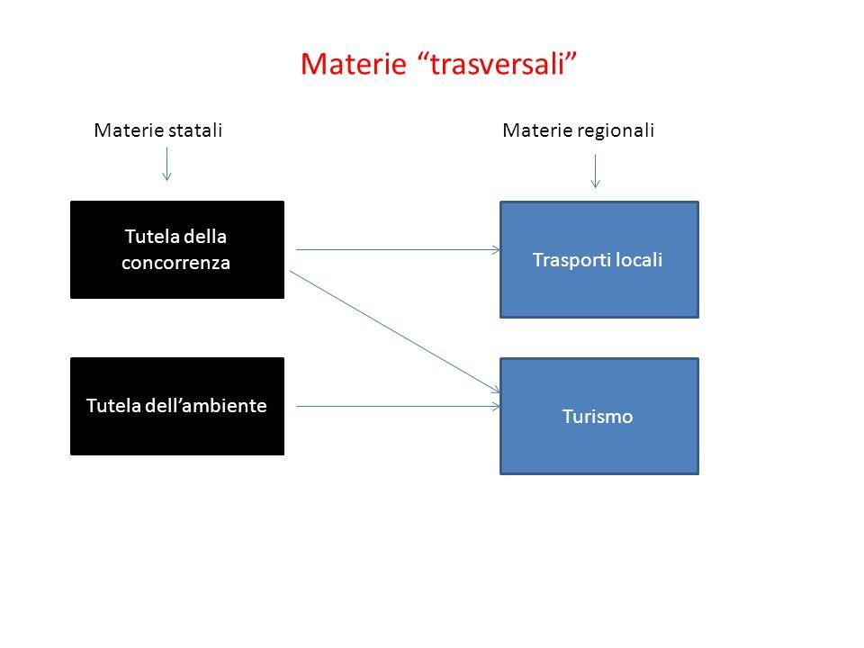 Materie trasversali