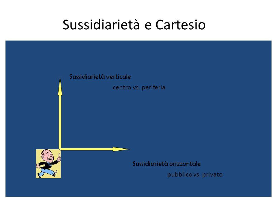 Sussidiarietà e Cartesio