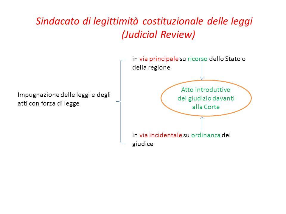 Sindacato di legittimità costituzionale delle leggi (Judicial Review)