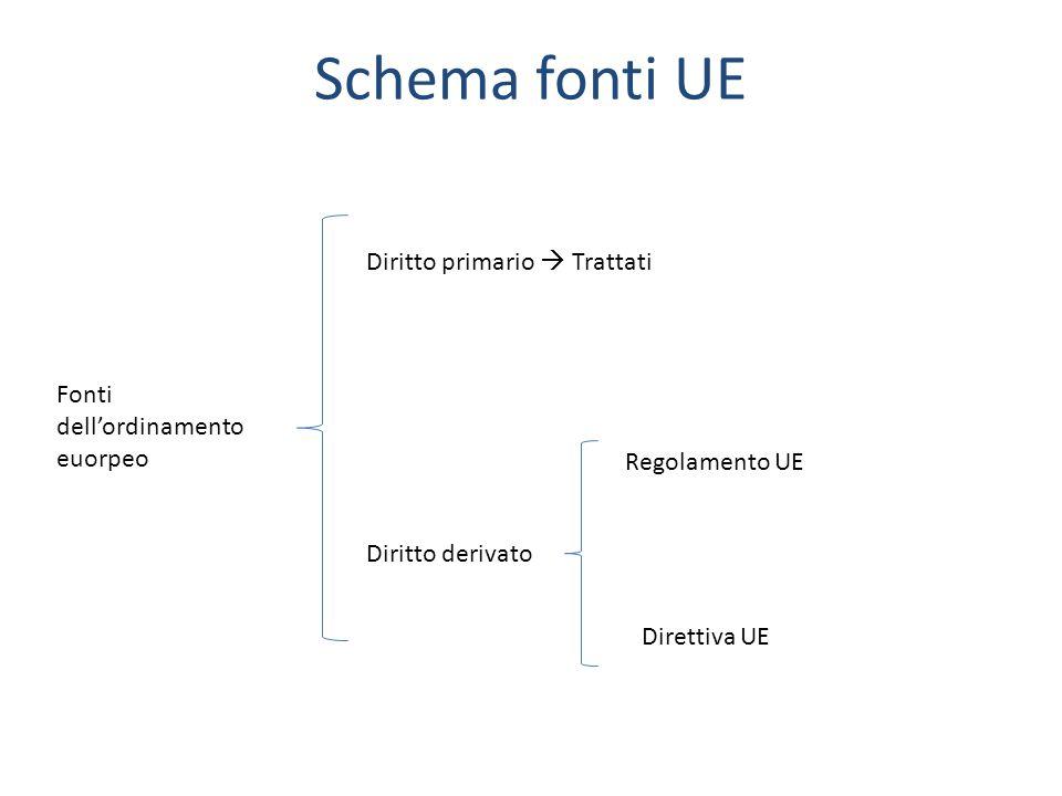 Schema fonti UE Diritto primario  Trattati