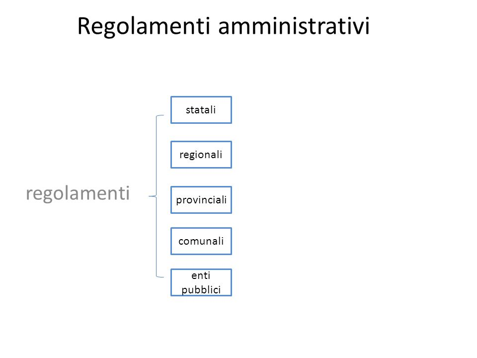 Regolamenti amministrativi