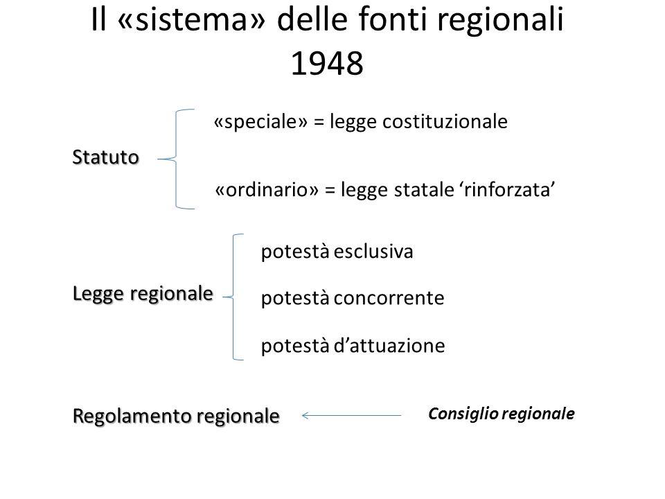 Il «sistema» delle fonti regionali 1948