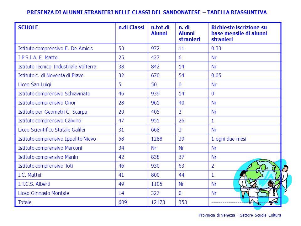 Richieste iscrizione su base mensile di alunni stranieri