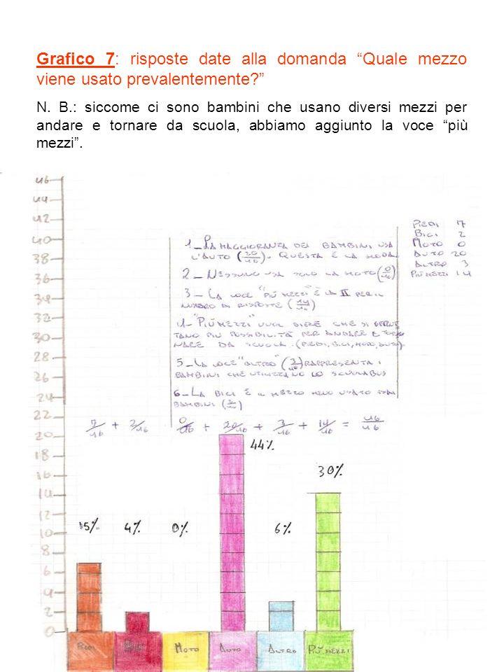 Grafico 7: risposte date alla domanda Quale mezzo viene usato prevalentemente