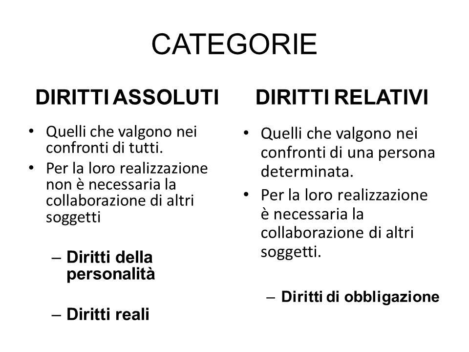 CATEGORIE DIRITTI ASSOLUTI DIRITTI RELATIVI
