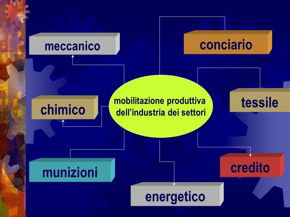 mobilitazione produttiva dell'industria dei settori