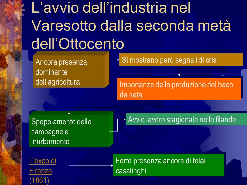 L'avvio dell'industria nel Varesotto dalla seconda metà dell'Ottocento