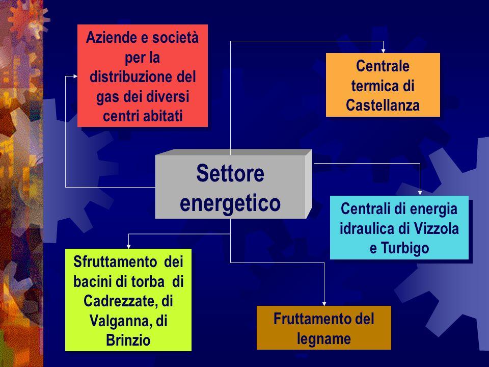 Aziende e società per la distribuzione del gas dei diversi centri abitati