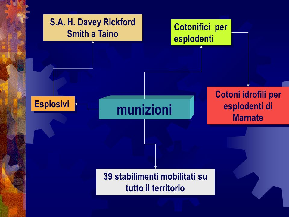 munizioni S.A. H. Davey Rickford Smith a Taino