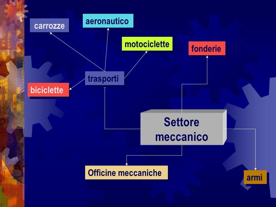 Settore meccanico aeronautico carrozze motociclette fonderie trasporti