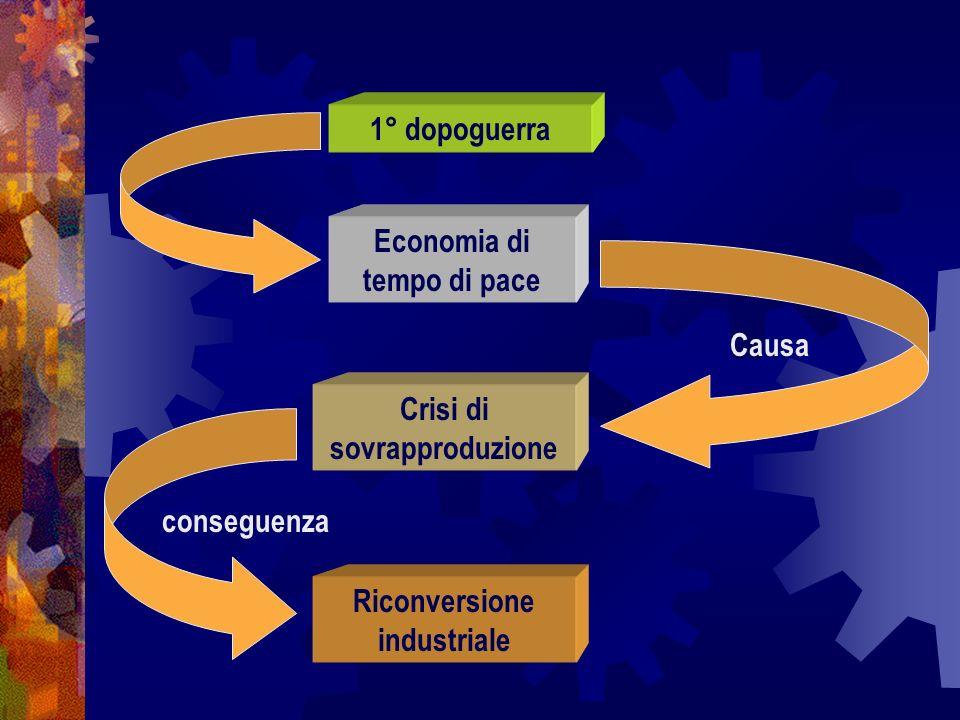 Economia di tempo di pace Crisi di sovrapproduzione