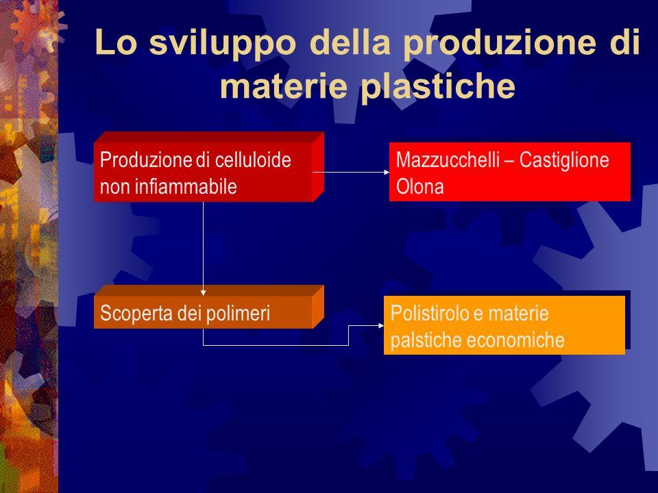 Lo sviluppo della produzione di materie plastiche
