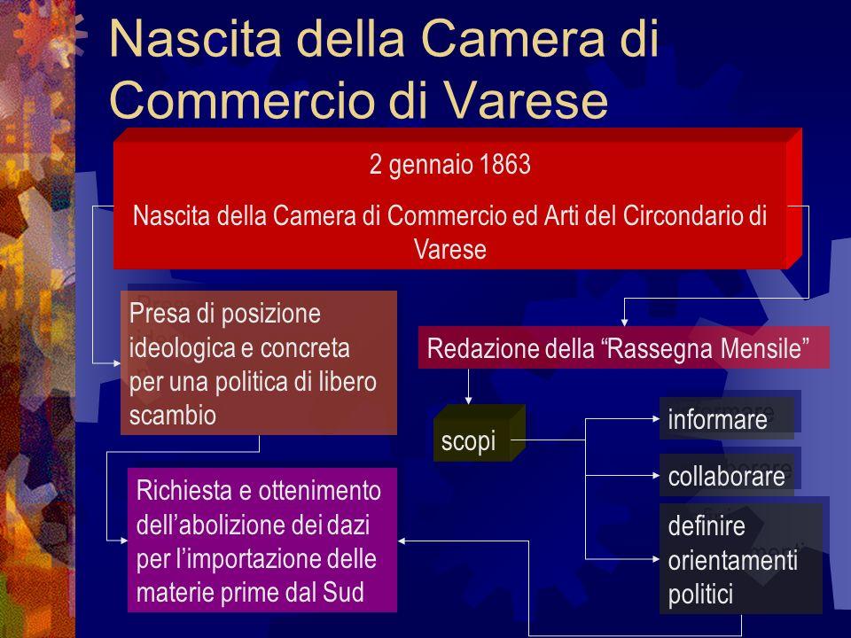 Nascita della Camera di Commercio di Varese