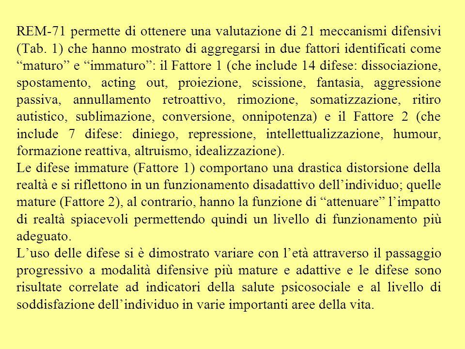 REM-71 permette di ottenere una valutazione di 21 meccanismi difensivi (Tab. 1) che hanno mostrato di aggregarsi in due fattori identificati come maturo e immaturo : il Fattore 1 (che include 14 difese: dissociazione, spostamento, acting out, proiezione, scissione, fantasia, aggressione passiva, annullamento retroattivo, rimozione, somatizzazione, ritiro autistico, sublimazione, conversione, onnipotenza) e il Fattore 2 (che include 7 difese: diniego, repressione, intellettualizzazione, humour, formazione reattiva, altruismo, idealizzazione).